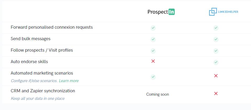 prospectin vs linked helper check and cross
